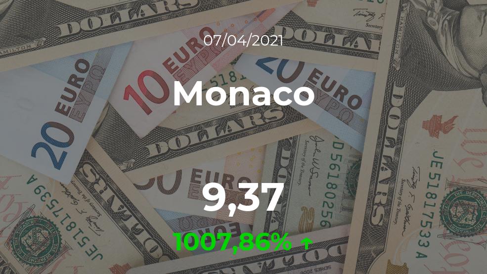 Cotización del Monaco del 7 de abril